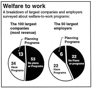 welfare to work programs essay Historically, eligibility for safety-net programs was narrowly set so that their work- discouraging effects were limited cash welfare, snap/food.